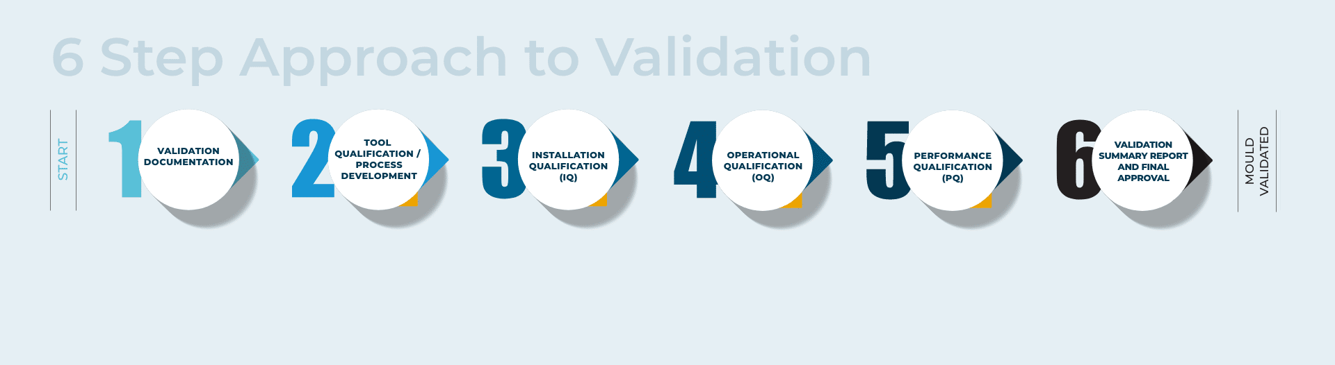 Graphic with mould validation steps